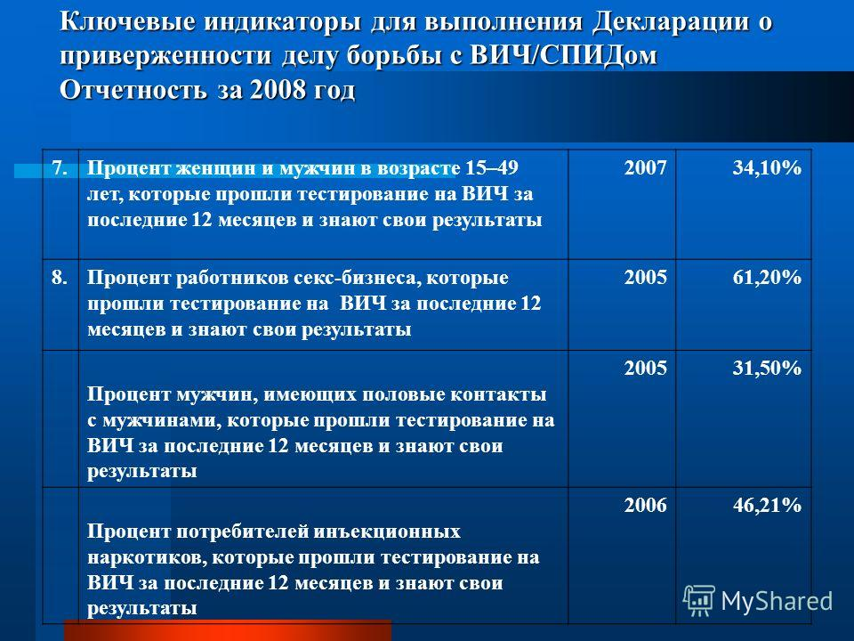Ключевые индикаторы для выполнения Декларации о приверженности делу борьбы с ВИЧ/СПИДом Отчетность за 2008 год 7.Процент женщин и мужчин в возрасте 15–49 лет, которые прошли тестирование на ВИЧ за последние 12 месяцев и знают свои результаты 200734,1