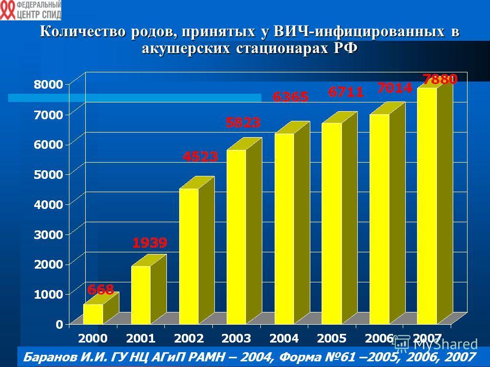 Количество родов, принятых у ВИЧ-инфицированных в акушерских стационарах РФ Баранов И.И. ГУ НЦ АГиП РАМН – 2004, Форма 61 –2005, 2006, 2007