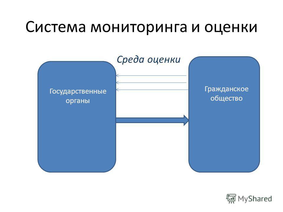 Система мониторинга и оценки Среда оценки Государственные органы Гражданское общество