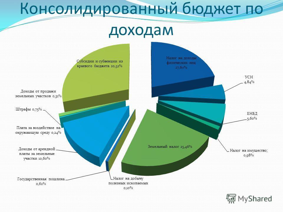 Консолидированный бюджет по доходам