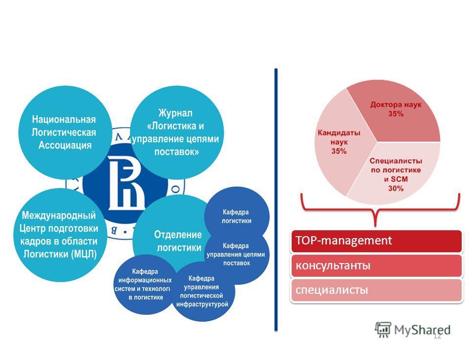 НИУ-ВШЭ как центр компетенций для проведения систематических исследований рынка логистических услуг TOP-managementконсультантыспециалисты 12