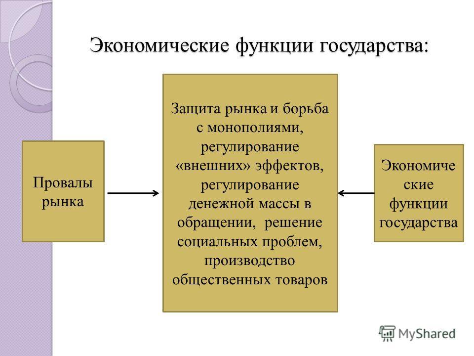Экономические функции государства: Экономические функции государства: Защита рынка и борьба с монополиями, регулирование «внешних» эффектов, регулирование денежной массы в обращении, решение социальных проблем, производство общественных товаров Эконо