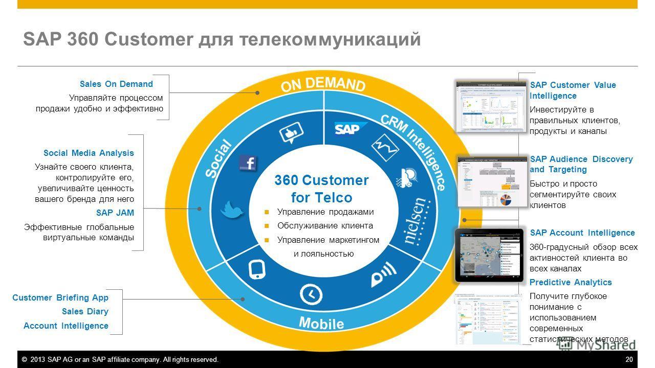©2013 SAP AG or an SAP affiliate company. All rights reserved.20 Управление продажами Обслуживание клиента Управление маркетингом и лояльностью 360 Customer for Telco SAP 360 Customer для телекоммуникаций Social Media Analysis Узнайте своего клиента,