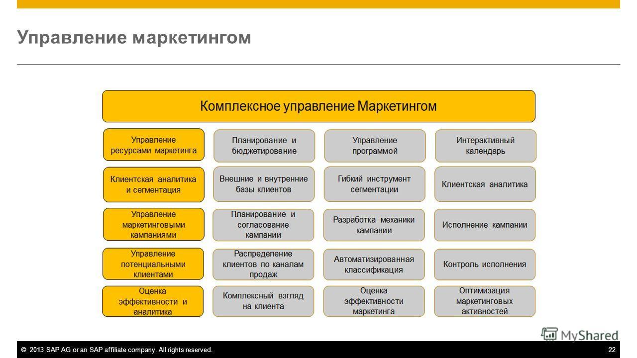 ©2013 SAP AG or an SAP affiliate company. All rights reserved.22 Управление маркетингом
