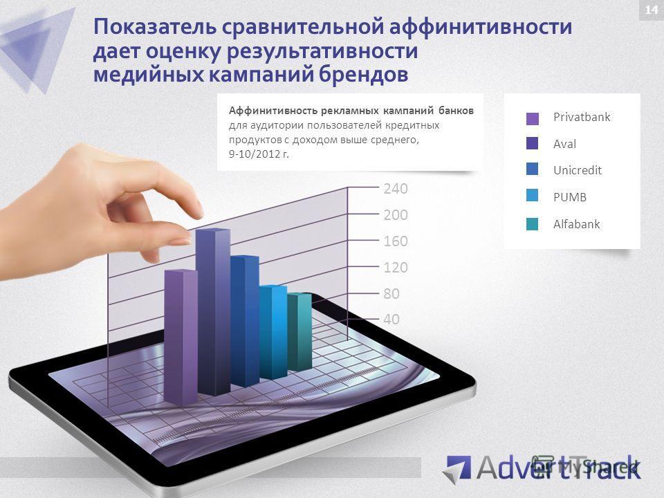 Показатель сравнительной аффинитивности дает оценку результативности медийных кампаний брендов Privatbank Aval Unicredit PUMB Alfabank Аффинитивность рекламных кампаний банков для аудитории пользователей кредитных продуктов с доходом выше среднего, 9