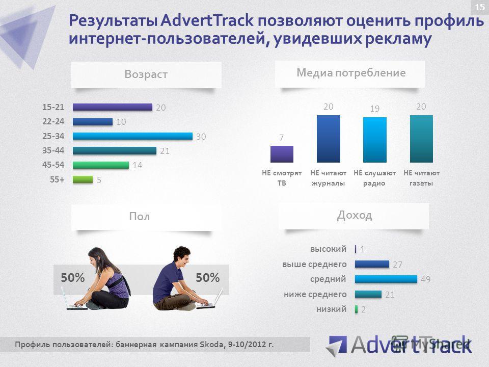 Результаты AdvertTrack позволяют оценить профиль интернет-пользователей, увидевших рекламу 50% Возраст Пол Медиа потребление Доход Профиль пользователей: баннерная кампания Skoda, 9-10/2012 г. 15