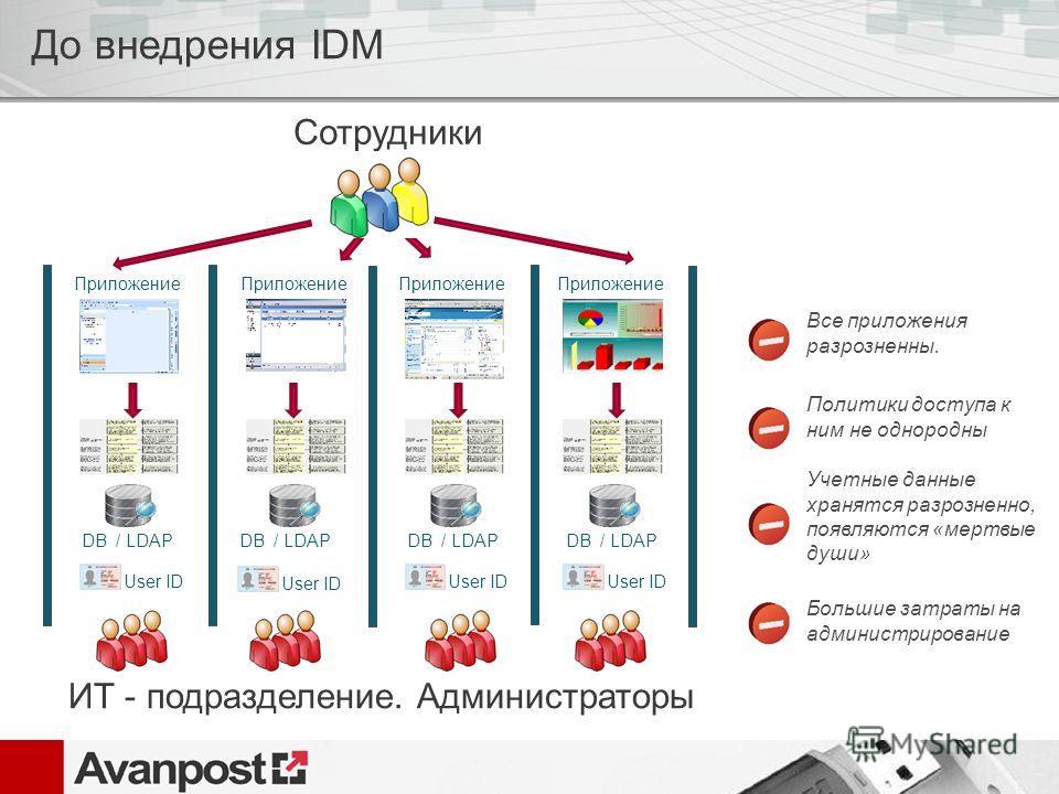 DB / LDAP Приложение Сотрудники Все приложения разрозненны. Приложение DB / LDAP User ID ИТ - подразделение. Администраторы Политики доступа к ним не однородны Учетные данные хранятся разрозненно, появляются «мертвые души» Большие затраты на админист