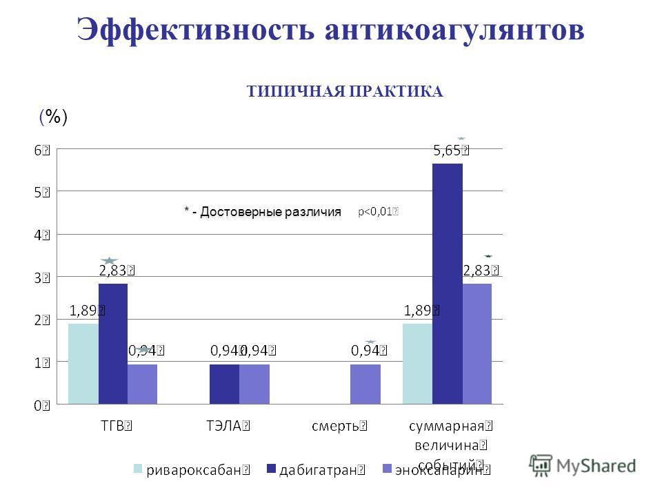 Эффективность антикоагулянтов ТИПИЧНАЯ ПРАКТИКА (%) * - Достоверные различия