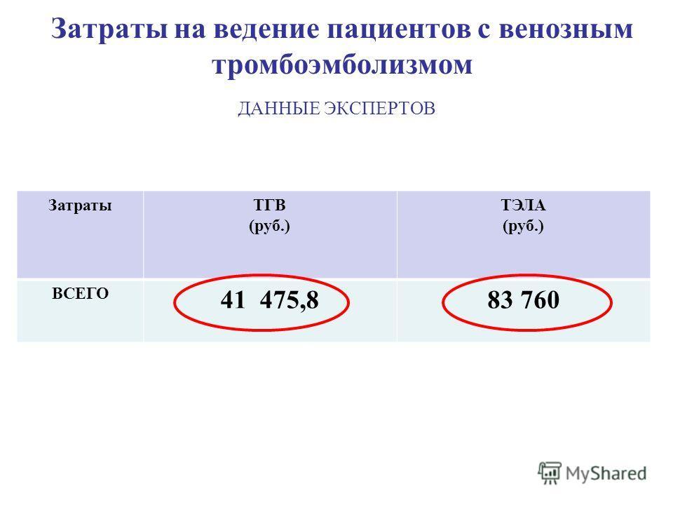 Затраты на ведение пациентов с венозным тромбоэмболизмом ДАННЫЕ ЭКСПЕРТОВ ЗатратыТГВ (руб.) ТЭЛА (руб.) ВСЕГО 41 475,883 760