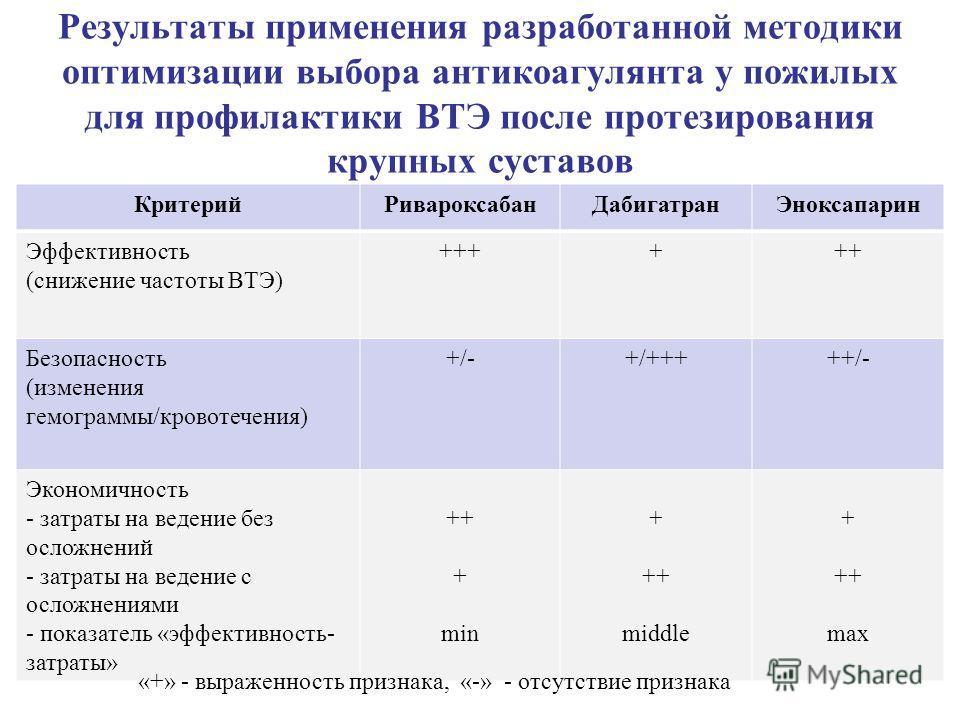 Результаты применения разработанной методики оптимизации выбора антикоагулянта у пожилых для профилактики ВТЭ после протезирования крупных суставов КритерийРивароксабанДабигатранЭноксапарин Эффективность (снижение частоты ВТЭ) ++++++ Безопасность (из