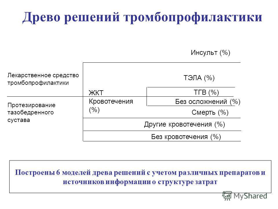 Древо решений тромбопрофилактики Инсульт (%) Лекарственное средство тромбопрофилактики Протезирование тазобедренного сустава ЖКТ Кровотечения (%) ТГВ (%) ТЭЛА (%) Без осложнений (%) Другие кровотечения (%) Без кровотечения (%) Смерть (%) Построены 6