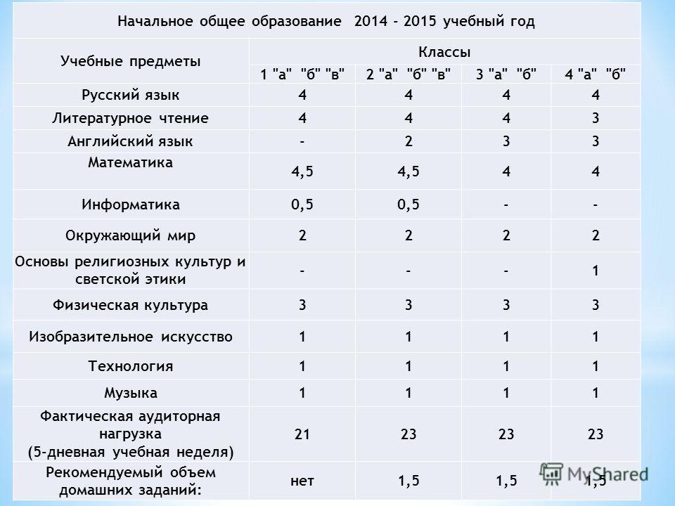 Начальное общее образование 2014 - 2015 учебный год Учебные предметы Классы 1