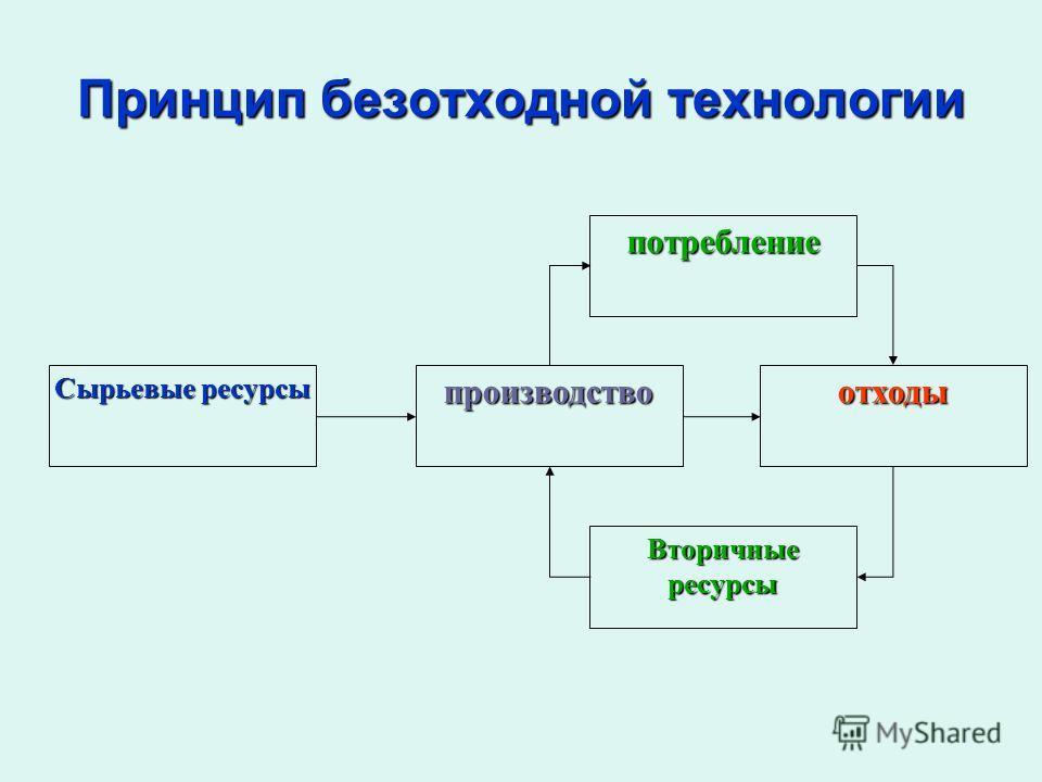 Принцип безотходной технологии Сырьевые ресурсы производство потребление отходы Вторичные ресурсы