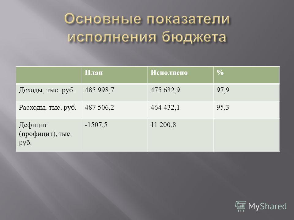 ПланИсполнено % Доходы, тыс. руб.485 998,7475 632,997,9 Расходы, тыс. руб.487 506,2464 432,195,3 Дефицит ( профицит ), тыс. руб. -1507,511 200,8