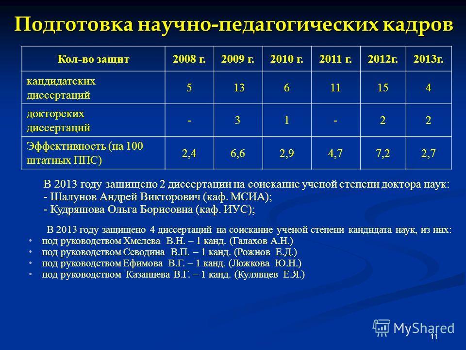 Подготовка научно-педагогических кадров 11 Кол-во защит2008 г.2009 г.2010 г.2011 г.2012г.2013г. кандидатских диссертаций 5 13611154 докторских диссертаций -31-22 Эффективность (на 100 штатных ППС) 2,46,62,94,77,22,72,7 В 2013 году защищено 4 диссерта