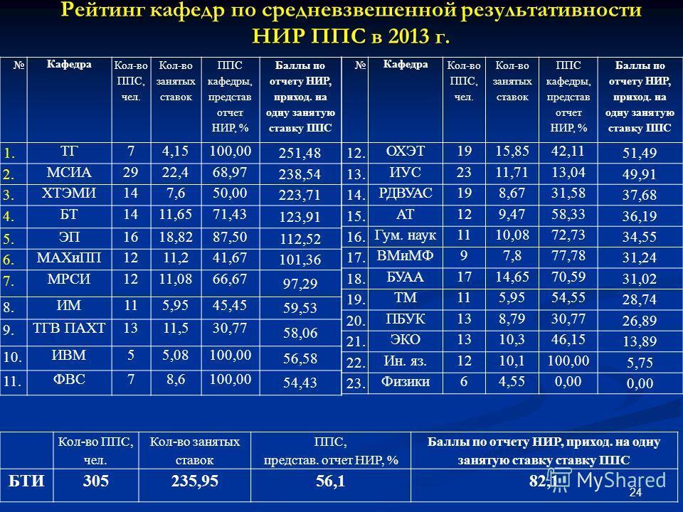 Кол-во ППС, чел. Кол-во занятых ставок ППС, представ. отчет НИР, % Баллы по отчету НИР, приход. на одну занятую ставку ставку ППС БТИ305235,9556,182,1 Рейтинг кафедр по средневзвешенной результативности НИР ППС в 2013 г. Кафедра Кол-во ППС, чел. Кол-