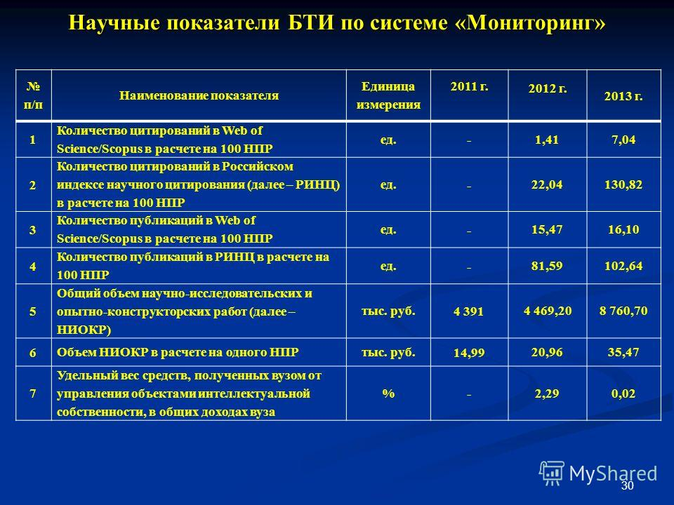 Научные показатели БТИ по системе «Мониторинг» 30 п/п Наименование показателя Единица измерения 2011 г. 2012 г. 2013 г. 1 Количество цитирований в Web of Science/Scopus в расчете на 100 НПР ед. - 1,417,04 2 Количество цитирований в Российском индексе