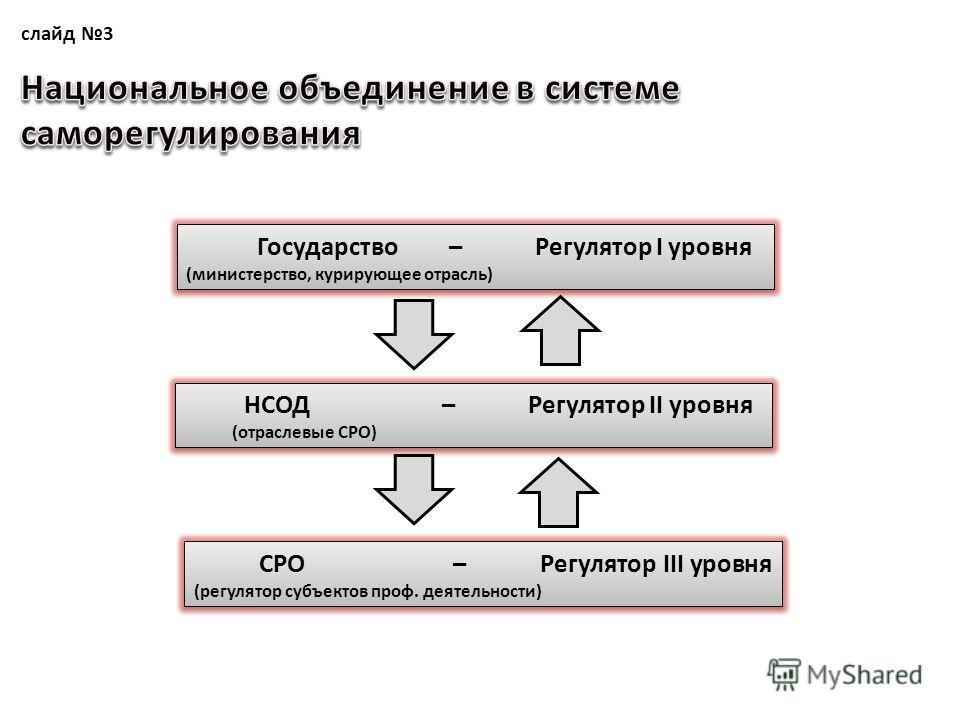 слайд 3 Государство – Регулятор I уровня (министерство, курирующее отрасль) НСОД – Регулятор II уровня (отраслевые СРО) НСОД – Регулятор II уровня (отраслевые СРО) СРО – Регулятор III уровня (регулятор субъектов проф. деятельности)