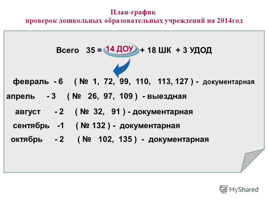 План-график проверок дошкольных образовательных учреждений на 2014год Всего 35 = 14 ДОУ + 18 ШК + 3 УДОД февраль - 6 ( 1, 72, 99, 110, 113, 127 ) - документарная апрель - 3 ( 26, 97, 109 ) - выездная август - 2 ( 32, 91 ) - документарная сентябрь -1
