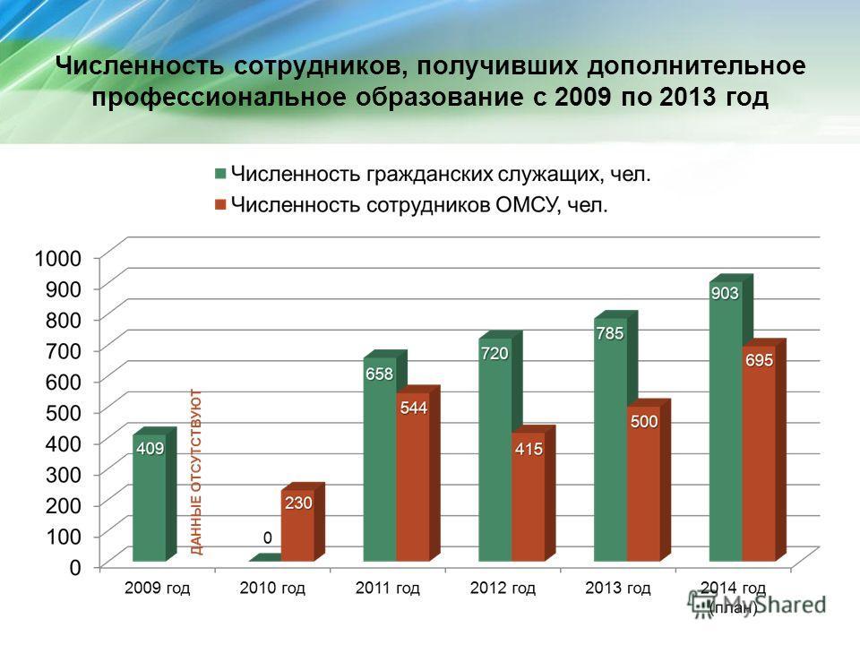 Численность сотрудников, получивших дополнительное профессиональное образование с 2009 по 2013 год