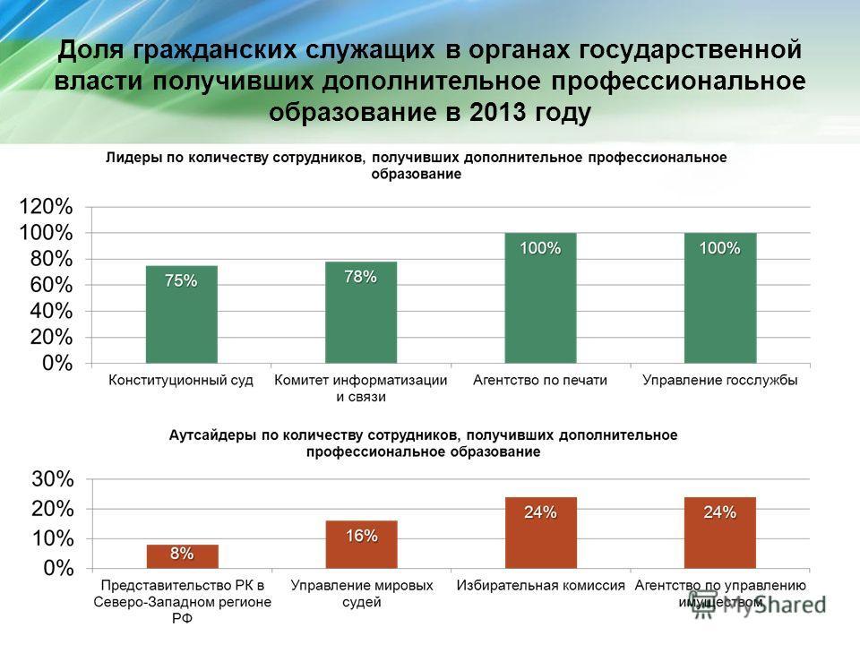 Доля гражданских служащих в органах государственной власти получивших дополнительное профессиональное образование в 2013 году