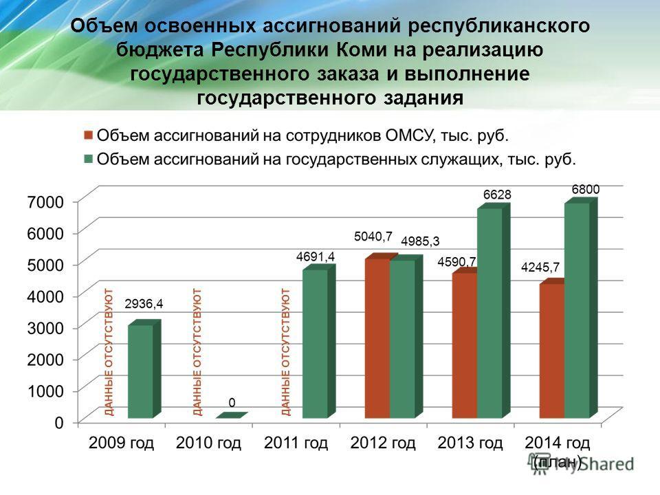 Объем освоенных ассигнований республиканского бюджета Республики Коми на реализацию государственного заказа и выполнение государственного задания