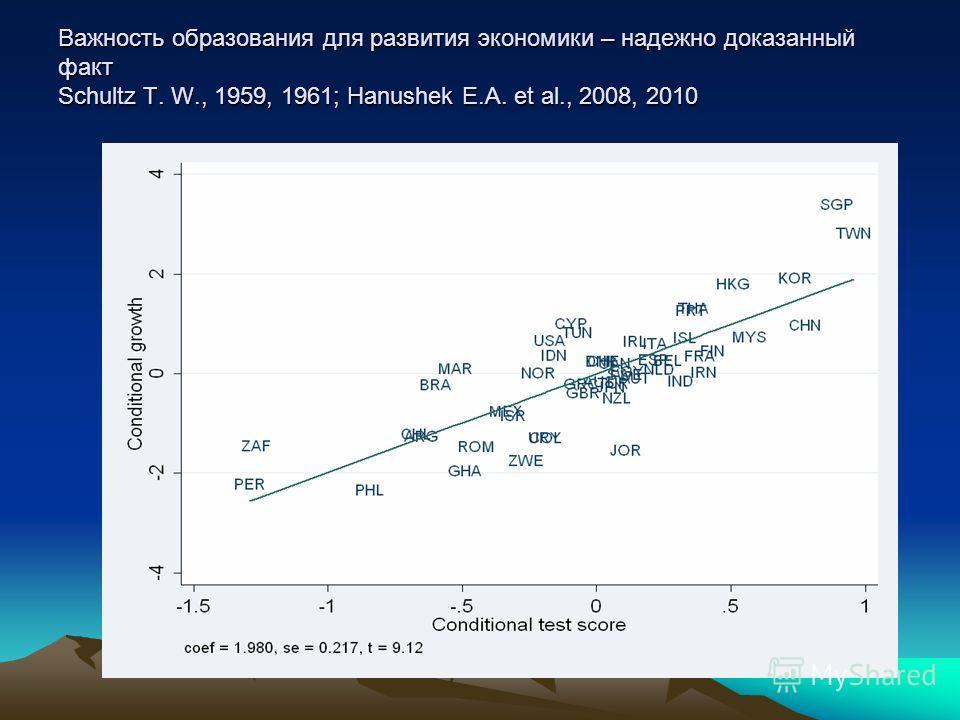 Важность образования для развития экономики – надежно доказанный факт Schultz T. W., 1959, 1961; Hanushek E.A. et al., 2008, 2010