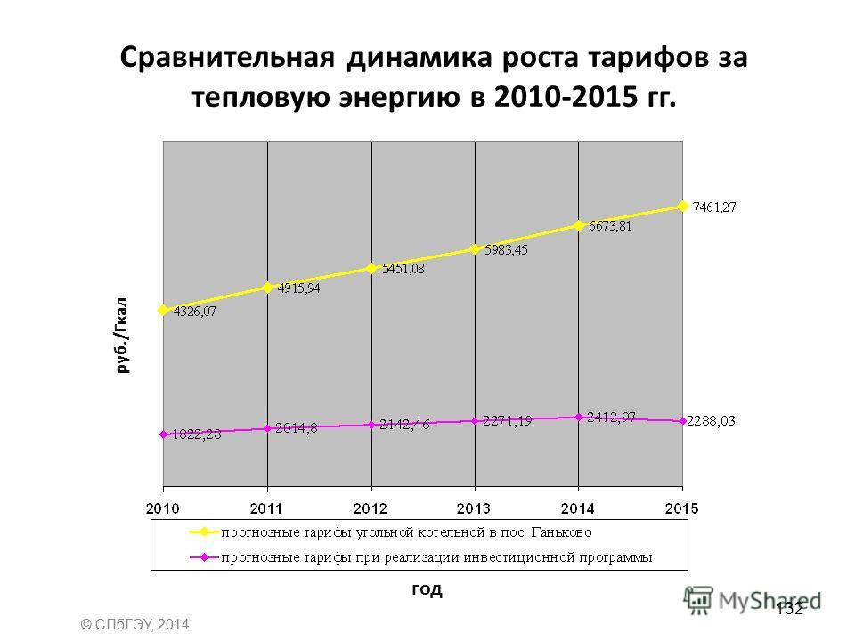 Сравнительная динамика роста тарифов за тепловую энергию в 2010-2015 гг. год руб./Гкал 132 © СПбГЭУ, 2014