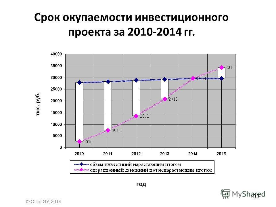 Срок окупаемости инвестиционного проекта за 2010-2014 гг. год тыс. руб. 133 © СПбГЭУ, 2014