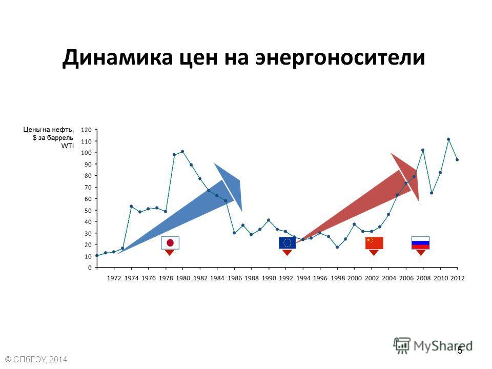 Динамика цен на энергоносители 5 © СПбГЭУ, 2014