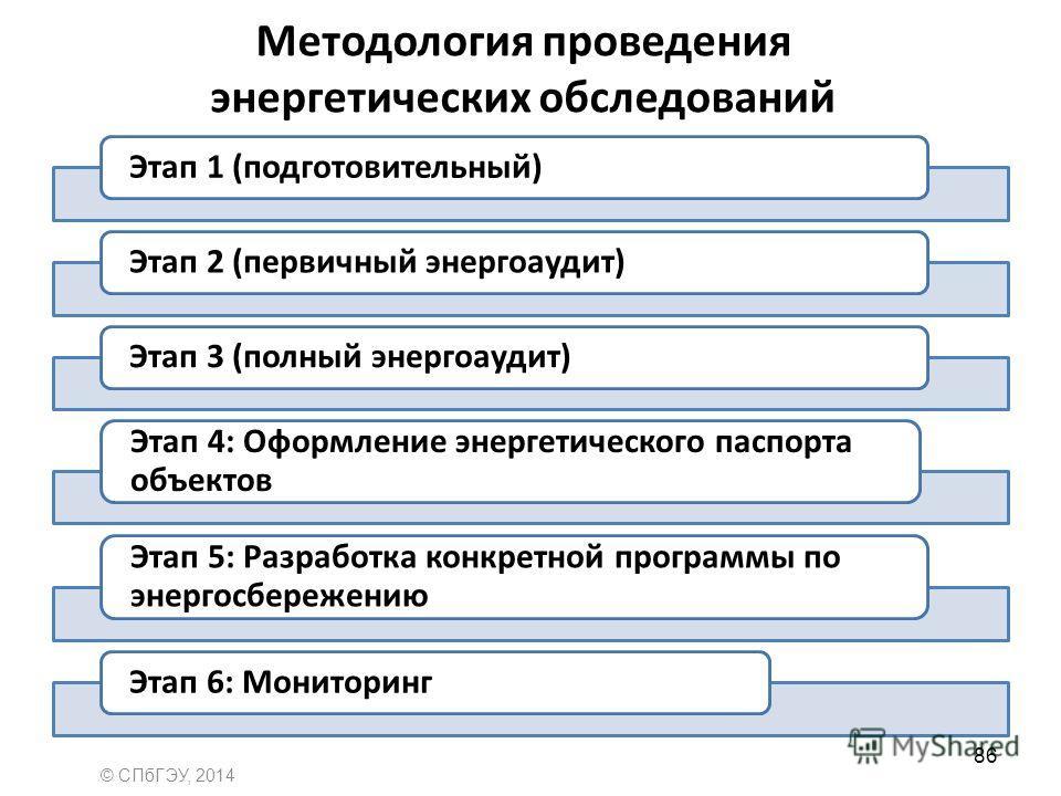 Методология проведения энергетических обследований Этап 1 (подготовительный)Этап 2 (первичный энергоаудит)Этап 3 (полный энергоаудит) Этап 4: Оформление энергетического паспорта объектов Этап 5: Разработка конкретной программы по энергосбережению Эта