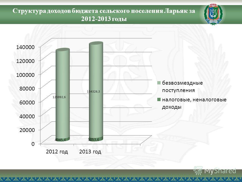 Структура доходов бюджета сельского поселения Ларьяк за 2012-2013 годы