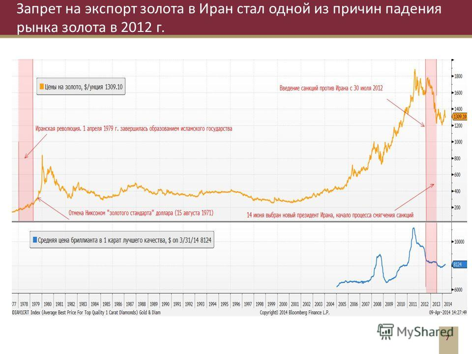 Запрет на экспорт золота в Иран стал одной из причин падения рынка золота в 2012 г. 7