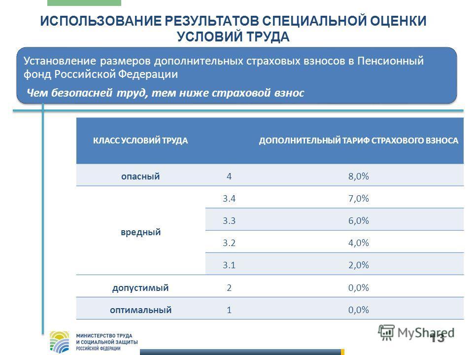 13 ИСПОЛЬЗОВАНИЕ РЕЗУЛЬТАТОВ СПЕЦИАЛЬНОЙ ОЦЕНКИ УСЛОВИЙ ТРУДА Установление размеров дополнительных страховых взносов в Пенсионный фонд Российской Федерации Чем безопасней труд, тем ниже страховой взнос КЛАСС УСЛОВИЙ ТРУДАДОПОЛНИТЕЛЬНЫЙ ТАРИФ СТРАХОВО