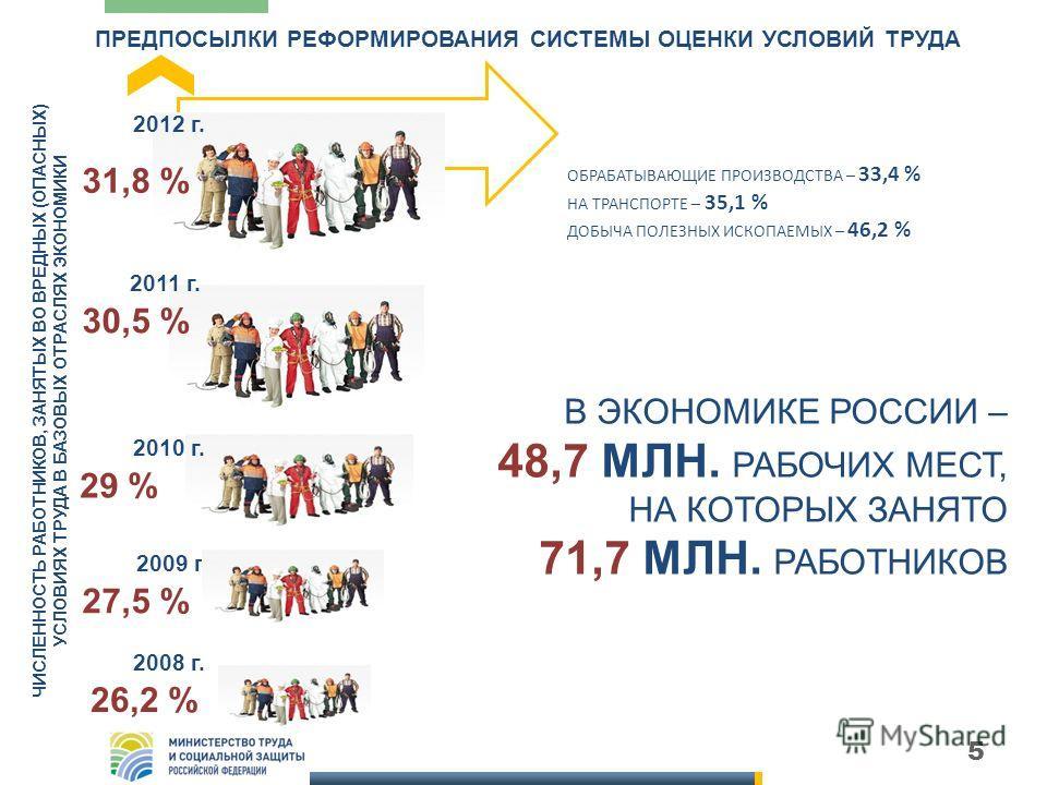 5 ПРЕДПОСЫЛКИ РЕФОРМИРОВАНИЯ СИСТЕМЫ ОЦЕНКИ УСЛОВИЙ ТРУДА 2012 г. 2011 г. 2010 г. 29 % 30,5 % 31,8 % ЧИСЛЕННОСТЬ РАБОТНИКОВ, ЗАНЯТЫХ ВО ВРЕДНЫХ (ОПАСНЫХ) УСЛОВИЯХ ТРУДА В БАЗОВЫХ ОТРАСЛЯХ ЭКОНОМИКИ ОБРАБАТЫВАЮЩИЕ ПРОИЗВОДСТВА – 33,4 % НА ТРАНСПОРТЕ –