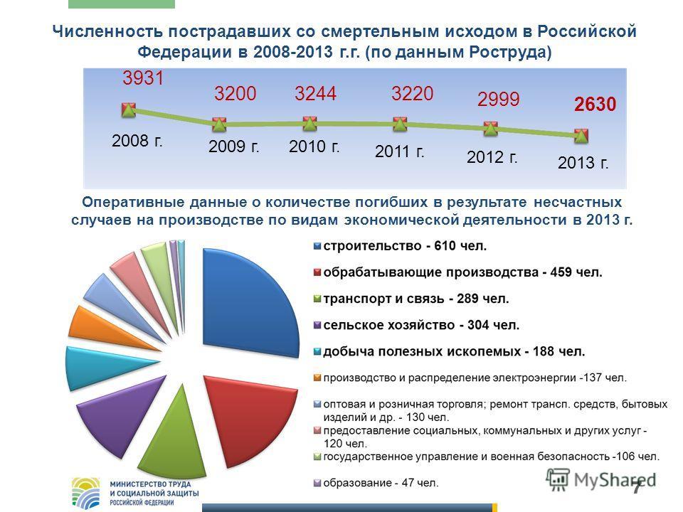 7 Численность пострадавших со смертельным исходом в Российской Федерации в 2008-2013 г.г. (по данным Роструда) 3931 320032443220 2999 2008 г. 2009 г.2010 г. 2011 г. 2012 г. 2013 г. 2630 Оперативные данные о количестве погибших в результате несчастных