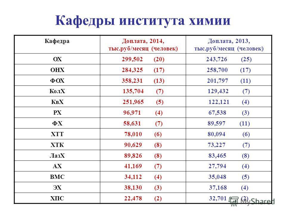 Кафедры института химии КафедраДоплата, 2014, тыс.руб/месяц (человек) Доплата, 2013, тыс.руб/месяц (человек) ОХ299,502 (20)243,726 (25) ОНХ284,325 (17)258,700 (17) ФОХ358,231 (13)201,797 (11) КолХ135,704 (7)129,432 (7) КвХ251,965 (5)122,121 (4) РХ96,