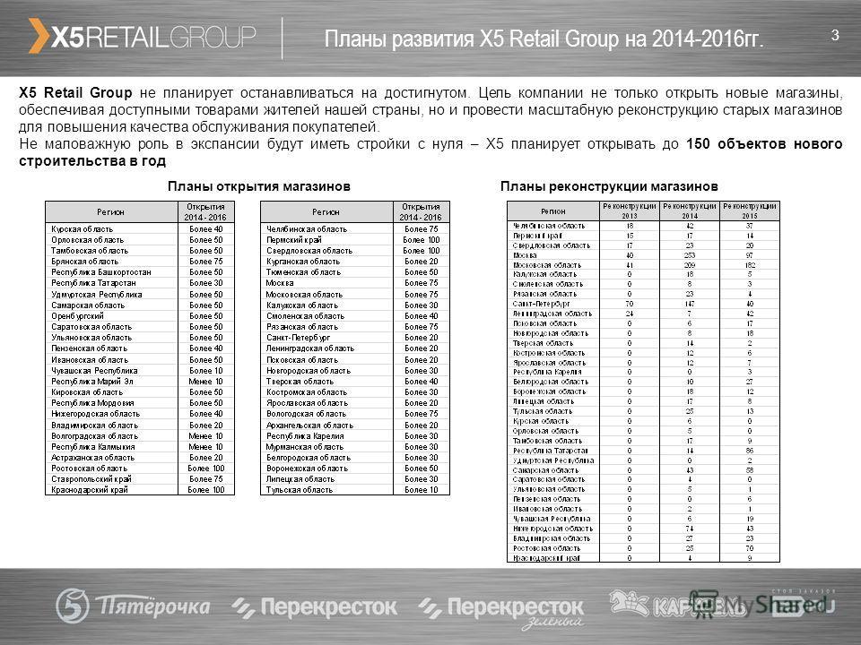 3 Планы развития Х5 Retail Group на 2014-2016гг. Х5 Retail Group не планирует останавливаться на достигнутом. Цель компании не только открыть новые магазины, обеспечивая доступными товарами жителей нашей страны, но и провести масштабную реконструкцию