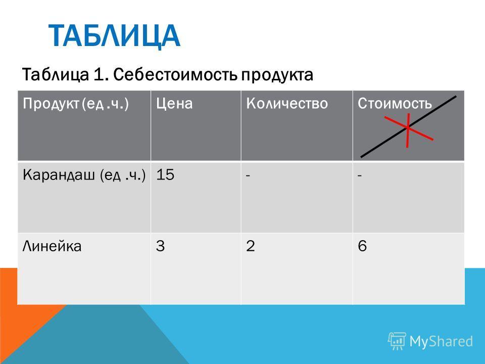 ТАБЛИЦА Таблица 1. Себестоимость продукта Продукт (ед.ч.)ЦенаКоличествоСтоимость Карандаш (ед.ч.)15-- Линейка326