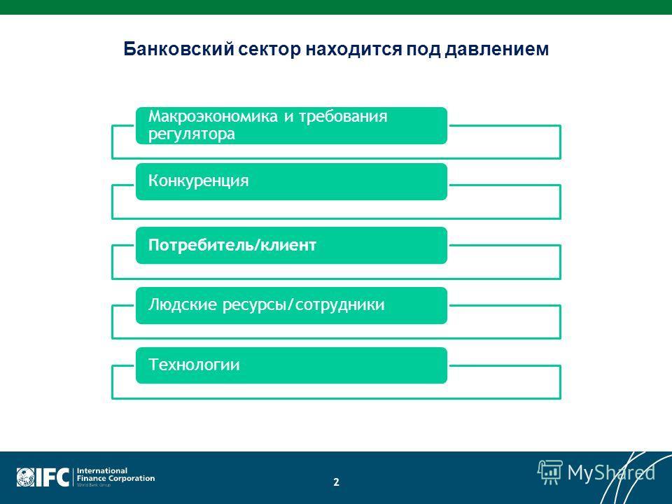 2 Банковский сектор находится под давлением Макроэкономика и требования регулятора КонкуренцияПотребитель/клиентЛюдские ресурсы/сотрудникиТехнологии