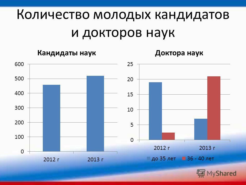 Количество молодых кандидатов и докторов наук Кандидаты наукДоктора наук