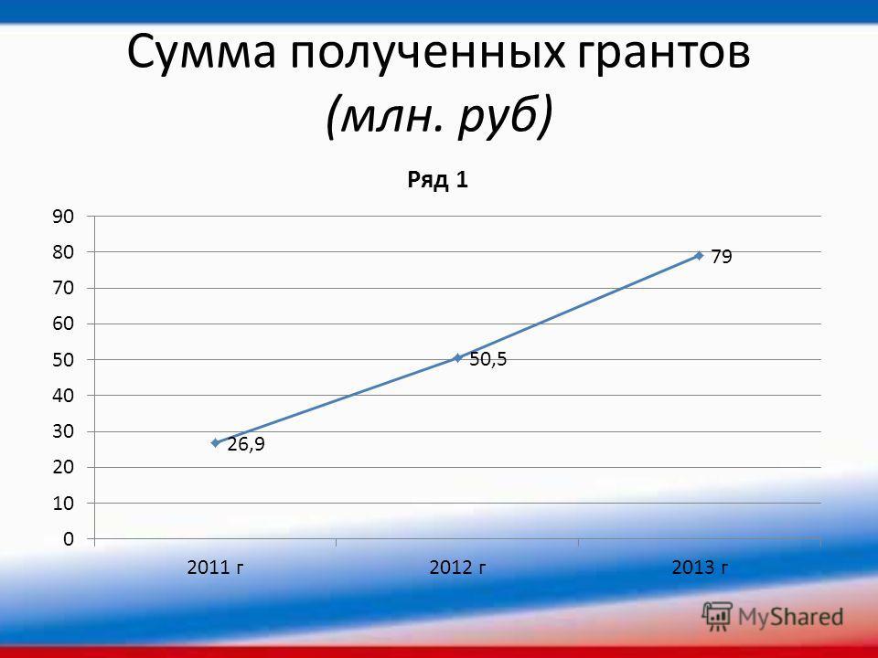 Сумма полученных грантов (млн. руб)