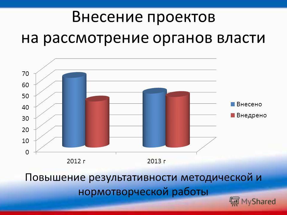 Внесение проектов на рассмотрение органов власти Повышение результативности методической и нормотворческой работы