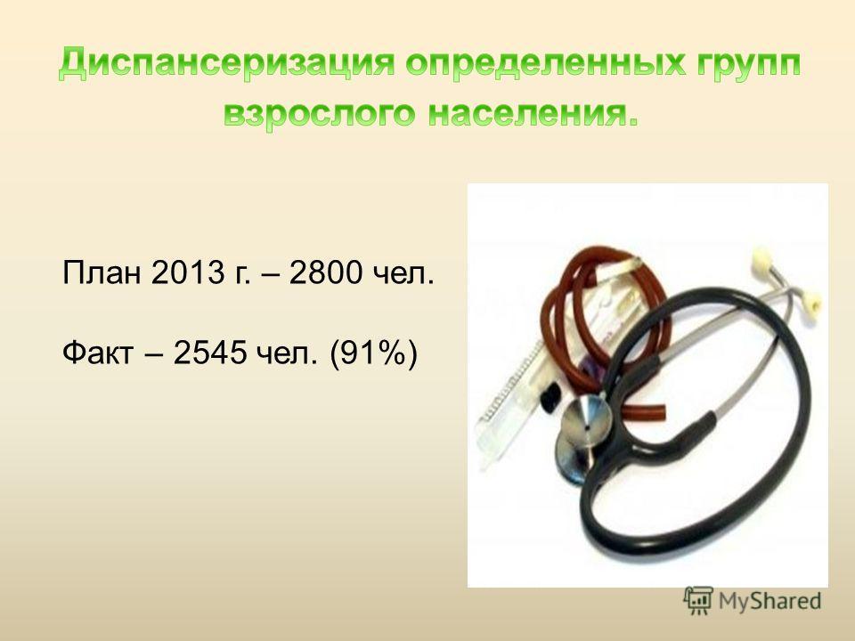 План 2013 г. – 2800 чел. Факт – 2545 чел. (91%)