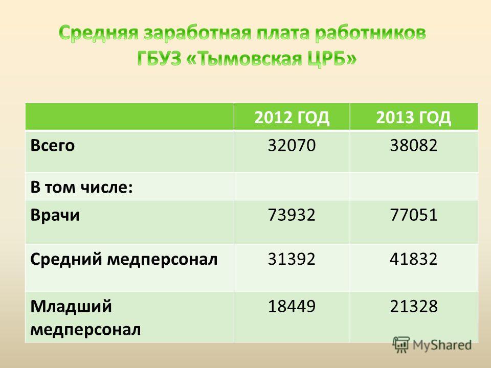 2012 ГОД2013 ГОД Всего3207038082 В том числе: Врачи7393277051 Средний медперсонал3139241832 Младший медперсонал 1844921328
