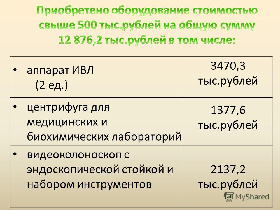 аппарат ИВЛ (2 ед.) 3470,3 тыс.рублей центрифуга для медицинских и биохимических лабораторий 1377,6 тыс.рублей видеоколоноскоп с эндоскопической стойкой и набором инструментов 2137,2 тыс.рублей