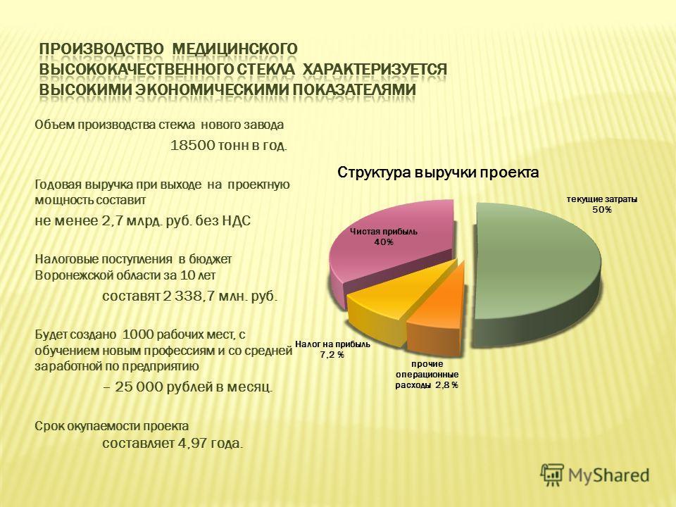 Объем производства стекла нового завода 18500 тонн в год. Годовая выручка при выходе на проектную мощность составит не менее 2,7 млрд. руб. без НДС Налоговые поступления в бюджет Воронежской области за 10 лет составят 2 338,7 млн. руб. Будет создано