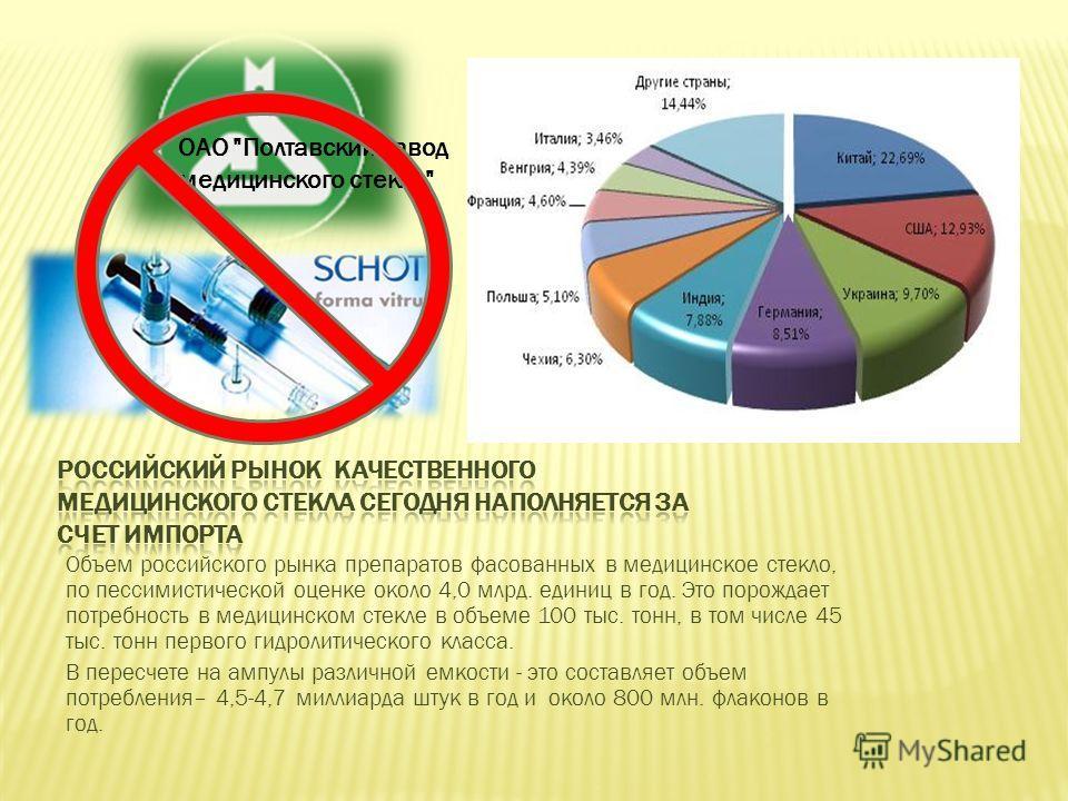 Объем российского рынка препаратов фасованных в медицинское стекло, по пессимистической оценке около 4,0 млрд. единиц в год. Это порождает потребность в медицинском стекле в объеме 100 тыс. тонн, в том числе 45 тыс. тонн первого гидролитического клас