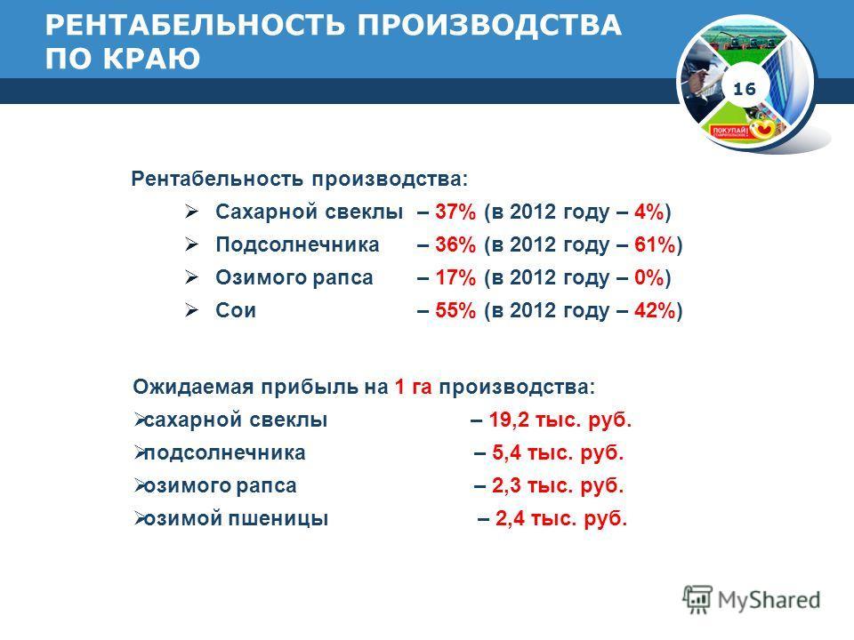 РЕНТАБЕЛЬНОСТЬ ПРОИЗВОДСТВА ПО КРАЮ Рентабельность производства: Сахарной свеклы – 37% (в 2012 году – 4%) Подсолнечника – 36% (в 2012 году – 61%) Озимого рапса – 17% (в 2012 году – 0%) Сои – 55% (в 2012 году – 42%) Ожидаемая прибыль на 1 га производс