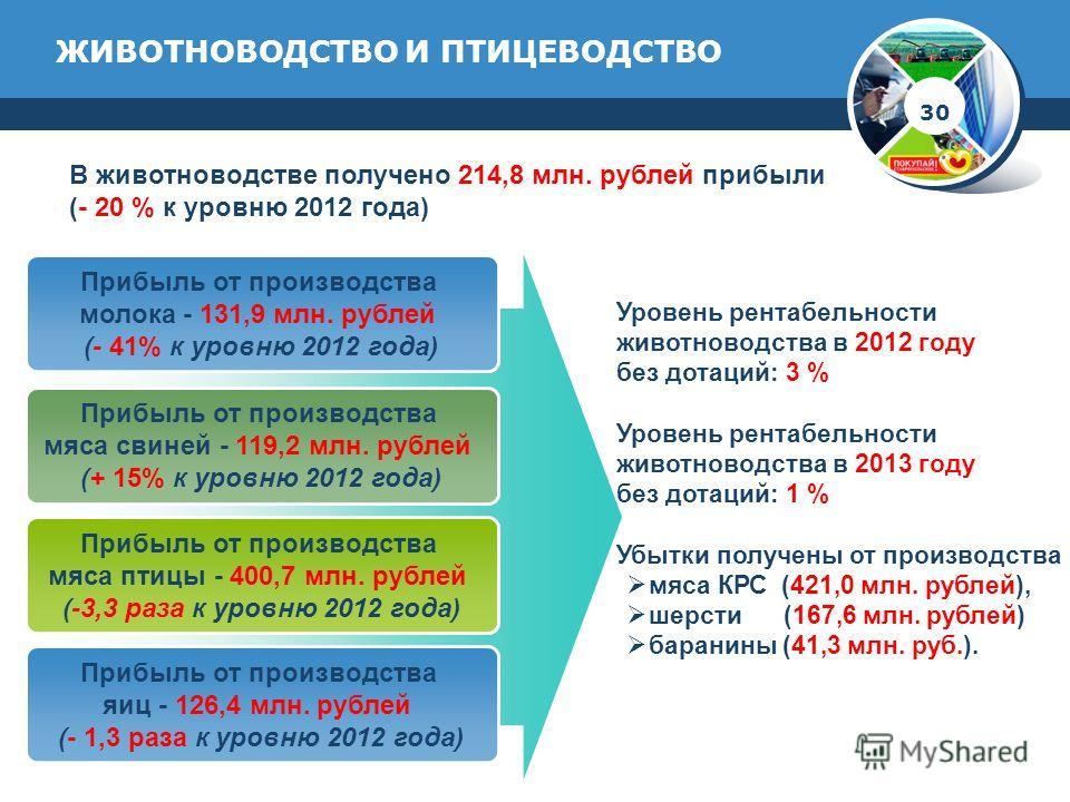 ЖИВОТНОВОДСТВО И ПТИЦЕВОДСТВО Прибыль от производства молока - 131,9 млн. рублей (- 41% к уровню 2012 года) Прибыль от производства мяса свиней - 119,2 млн. рублей (+ 15% к уровню 2012 года) Прибыль от производства мяса птицы - 400,7 млн. рублей (-3,